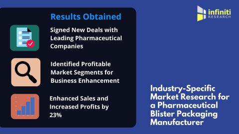 Industry-Specific Market Research for a Pharmaceutical Blister Packaging Manufacturer (Graphic: Business Wire)
