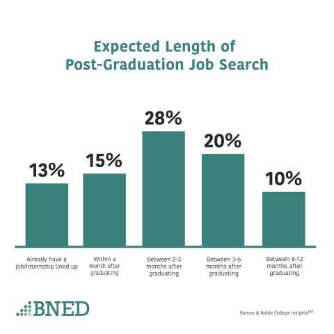Expected length of post-graduation job search