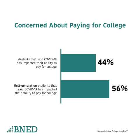 Concerned about paying for college