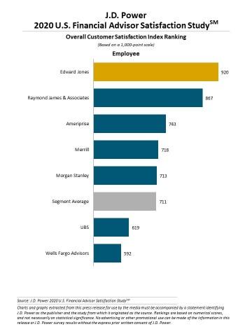 J.D. Power 2020 U.S. Financial Advisor Satisfaction Study (Graphic: Business Wire)