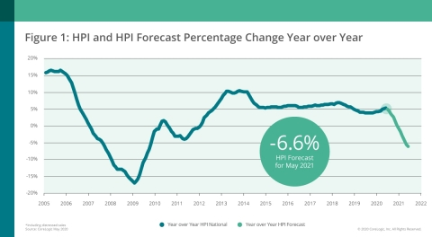 CoreLogic National Home Price Change and Forecast; May 2020 (Graphic: Business Wire)