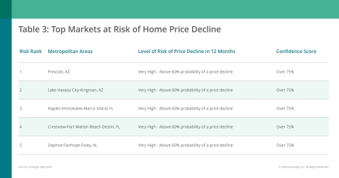 CoreLogic Top Markets at Risk of Home Price Decline; May 2020 (Graphic: Business Wire)