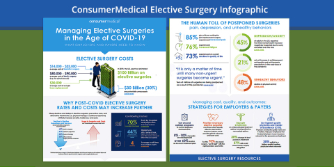 ConsumerMedical, a leading clinical advocacy and decision support firm, provides insights and guidance to employers and payers continuing to struggle with COVID-19 through its newest Infographic and Elective Surgery Support Center. (Graphic: Business Wire)