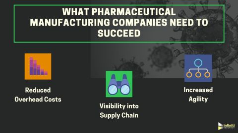 Inventory Management Solutions for a Pharmaceutical Manufacturing Company (Graphic: Business Wire)