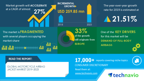 Technavio has announced its latest market research report titled Global Motorcycle Airbag Jacket Market 2019-2023 (Graphic: Business Wire)