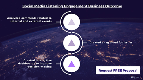 Social Media Listening Engagement Business Outcome (Graphic: Business Wire)