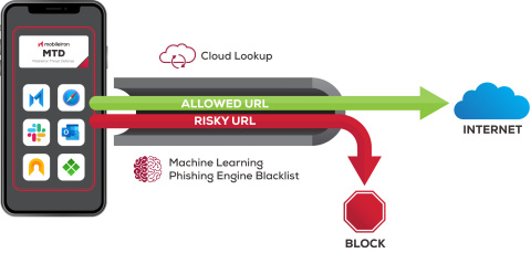 MobileIron Threat Defense (MTD) includes on-device and cloud-based phishing protection to secure all internet-based traffic across iOS and Android devices in the Everywhere Enterprise. No user interaction is required to activate MTD on mobile devices that are enrolled in MobileIron UEM; this is remotely managed by IT departments. (Graphic: Business Wire)