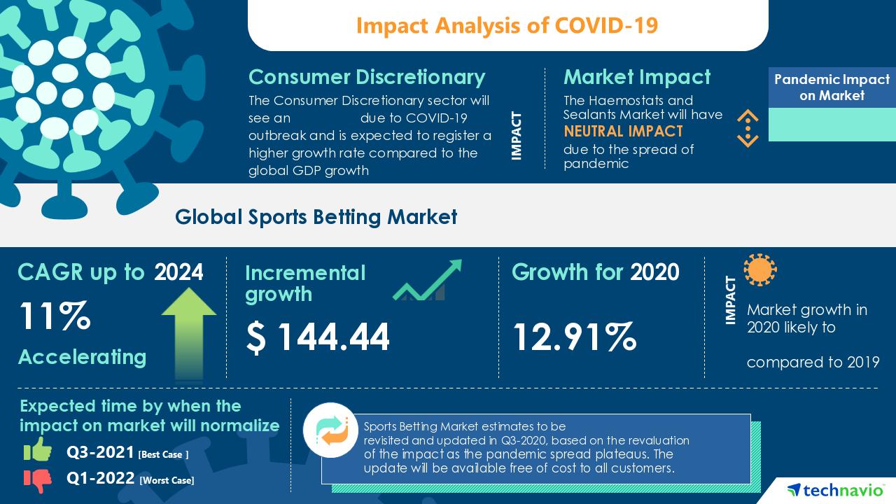 Research on sports betting cnbc money talks sports betting