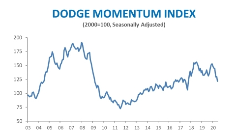 Dodge Momentum Index Loses Ground in June (Graphic: Business Wire)