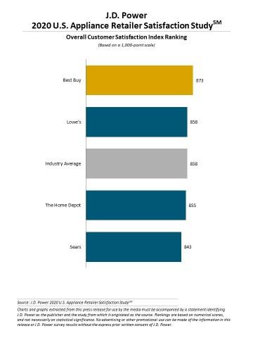 J.D. Power 2020 U.S. Appliance Retailer Satisfaction Study (Graphic: Business Wire)