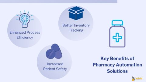Understanding the Key Benefits of Pharmacy Automation Solutions (Graphic: Business Wire)