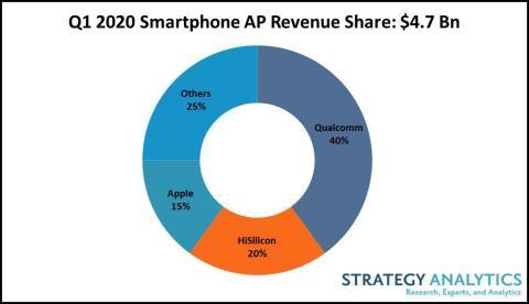 Figure 1. Q1 2020 Smartphone AP Revenue Share (Total $4.7 Bn)