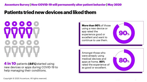 Patients tried new devices and liked them (Photo: Business Wire)