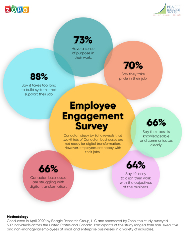 Employee engagement survey infographic. (Graphic: Business Wire)