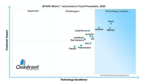 eCommerce Fraud Prevention SPARK Matrix (Graphic: Business Wire)