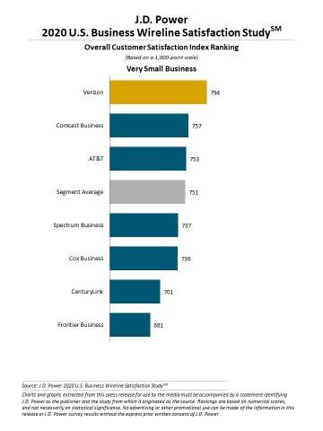J.D. Power 2020 U.S. Business Wireline Satisfaction Study (Graphic: Business Wire)