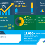 Global Alcoholic Drinks Market 2020-2024 | Evolving Opportunities with Anheuser Busch InBev SA/NV and Bacardi Global Brands Ltd. | Technavio