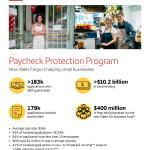 Wells Fargo lanza un esfuerzo de recuperación de las pequeñas empresas de $400 millones