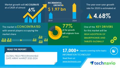 Technavio has announced its latest market research report titled Global Field-Programmable Gate Array Market 2020-2024 (Graphic: Business Wire)