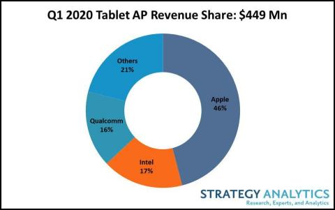 Figure 1. Q1 2020 Tablet AP Revenue Share (Total $449 Mn) (Graphic: Business Wire)