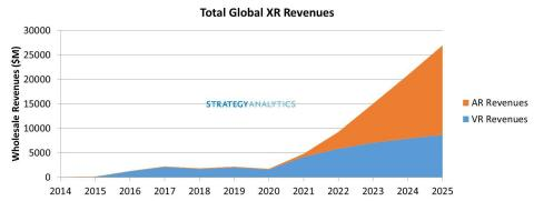 Figure 1. Total Global XR Revenues (Augmented Reality and Virtual Reality) (Graphic: Business Wire)