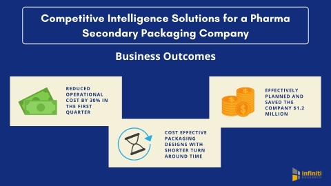 Competitive Intelligence Solutions for a Pharmaceutical Secondary Packaging Market Client (Graphic: Business Wire)