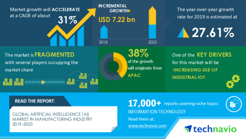 Technavio has announced its latest market research report titled Global Artificial Intelligence (AI) Market in Manufacturing Industry 2019-2023 (Graphic: Business Wire).