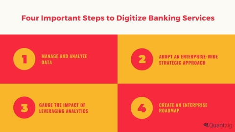 To stay profitable and grow in the new digital economy, businesses must adopt a digital business model that can help diversify the online delivery of digital banking services. (Graphic: Business Wire)