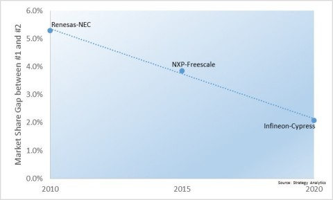 Figure 1. Market Share Gap between #1 and #2 Automotive Semiconductor Vendors Post Deal (Graphic: Business Wire)