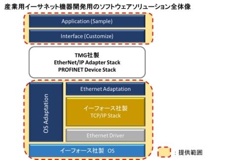 産業用イーサネット機器開発用のソフトウェアソリューション全体像(画像:JSLテクノロジー株式会社、イー・フォース株式会社)
