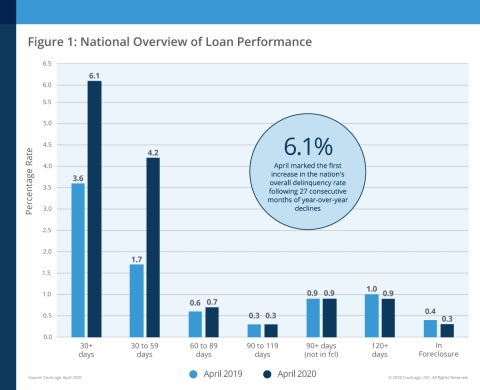 CoreLogic National Overview of Mortgage Loan Performance, featuring April 2020 Data (Graphic: Business Wire)