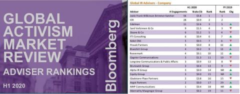 ICR has retained its ranking as the #2 global investor relations advisor to companies defending against activist investors, according to Bloomberg's recently released H1 2020 Global Activism Market Review (Photo: Business Wire)