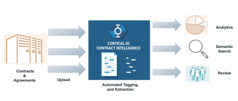 AI-based Cortical.io Contract Intelligence with semantic search improves contract management workflow, significantly reducing the time it takes to review contracts and providing an increased level of accuracy. (Graphic: Cortical.io)