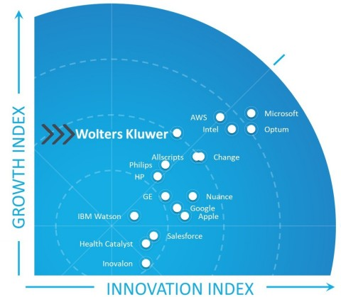 Wolters Kluwer AI Frost Radar (Graphic: Business Wire)