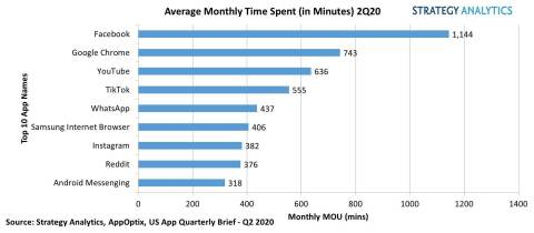 Figure 1. Average Time Spent (in Minutes) on Social Media 2Q 2020 (Graphic: Business Wire)