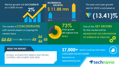Technavio has announced its latest market research report titled Global Automotive Airbag Electronic Control Unit (ECU) Market 2020-2024 (Graphic: Business Wire)