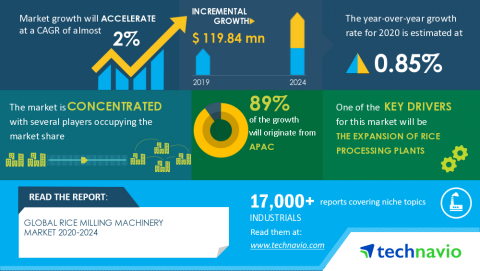 Technavio has announced its latest market research report titled Global Rice Milling Machinery Market 2020-2024 (Graphic: Business Wire)