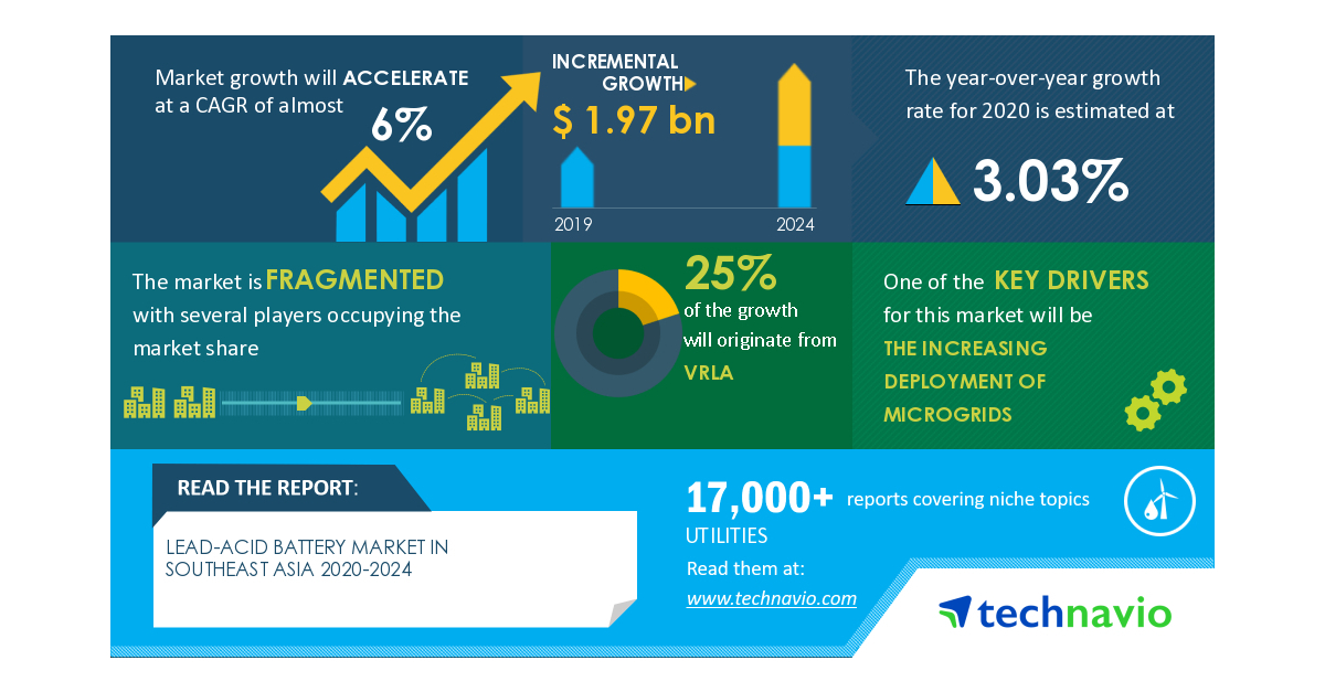 Photo of Insights on the Lead-Acid Battery Market in Southeast Asia 2020-2024 | COVID-19 Analysis, Drivers, Restraints, Opportunities and Threats | Technavio | Business Wire