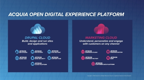 The Acquia Open Digital Experience Platform (Graphic: Business Wire)