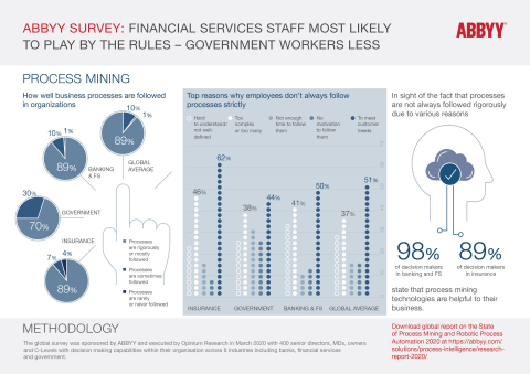 ABBYY Survey: Financial services staff follow business processes more than government and insurance sectors; find process mining solutions helpful. (Graphic: Business Wire)
