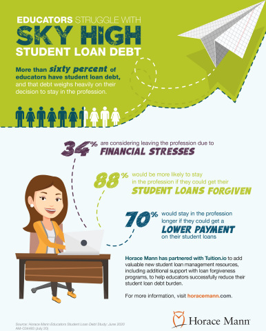 Horace Mann survey shows educators more likely to stay in education if student loans are forgiven or payments lowered. (Graphic: Business Wire)