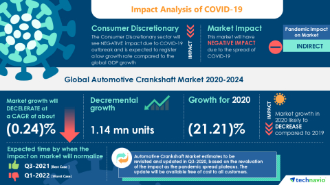 Technavio has announced its latest market research report titled Global Automotive Crankshaft Market 2020-2024 (Graphic: Business Wire)