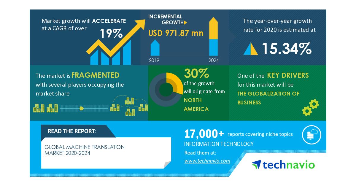 Burden of COVID-19 on the Market & Rehabilitation Plan | Machine Translation Market 2020-2024 | Globalization of Business to Boost Growth | Technavio - Image