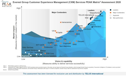 Everest Group's 2020 Customer Experience Management (CXM) – Service Provider Landscape with Services PEAK Matrix® Assessment. (Photo: Business Wire)