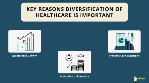 Key Reasons for Implementing Diversification of Healthcare (Graphic: Business Wire)