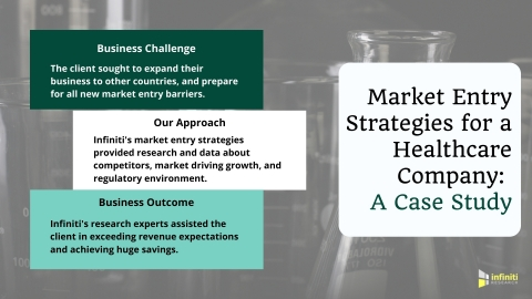 Market Entry Strategies to Support a Healthcare Company to Enter a New Market (Graphic: Business Wire)