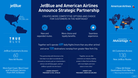 The partnership includes an alliance agreement that proposes codeshare and loyalty benefits that will enhance each carrier's offerings in New York and Boston, providing strategic growth and driving value for customers and crewmembers of both airlines. (Graphic: Business Wire)