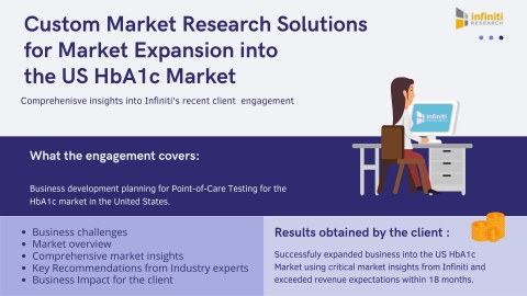 Industry Insights on Market Expansion into the US HbA1c Testing Market (Graphic: Business Wire)