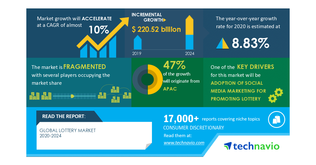 COVID-19 Impact & Recovery Analysis- Lottery Market 2020-2024 | Adoption Of Social Media Marketing For Promoting Lottery to Boost Growth | Technavio