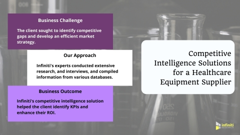Competitive Intelligence Solutions for a Healthcare Equipment Supplier (Graphic: Business Wire)